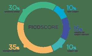 5 Reasons You Need a Credit Score