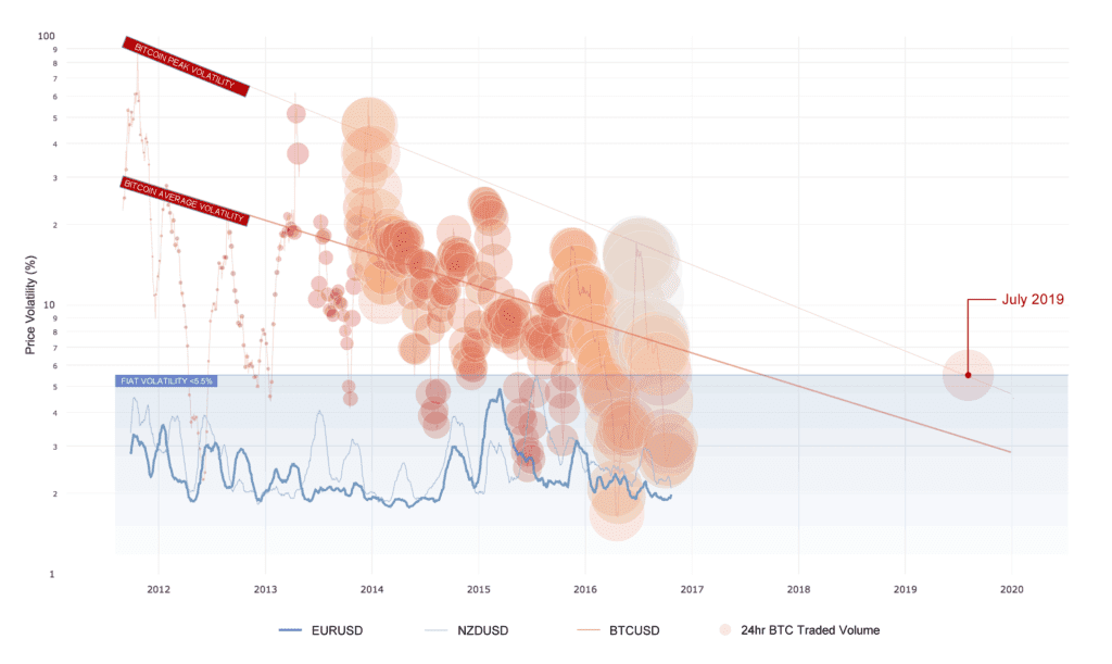 Daily-BTC-Volatility-Low