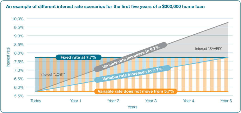 A-lot-of-financial-products-normally-presuppose-variable-interest-rates