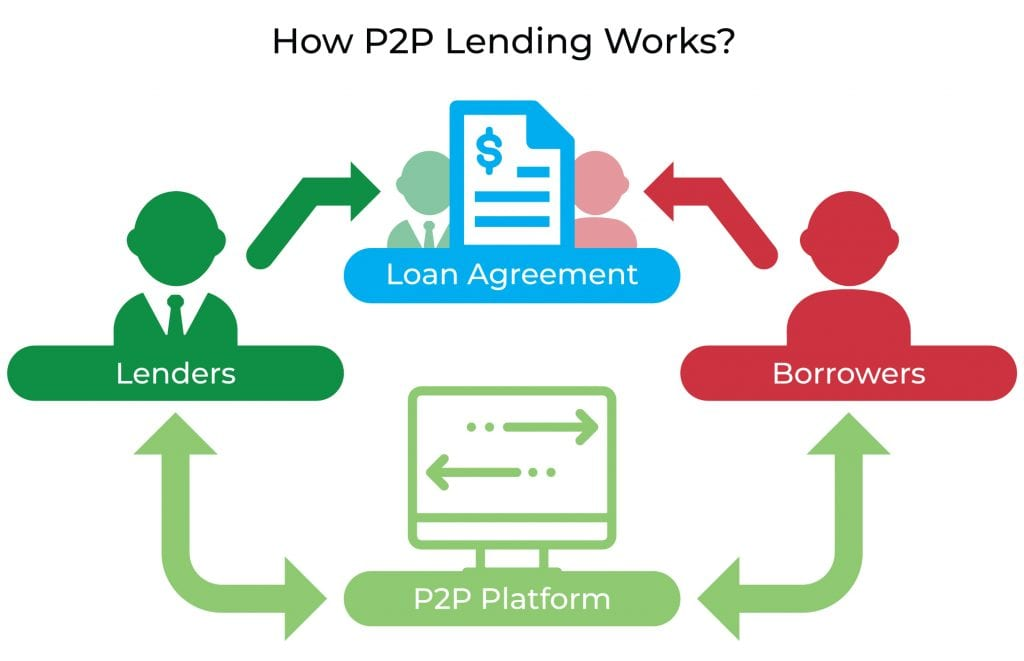 Do You Want To Try P2P Lending As Fast Cash Source?