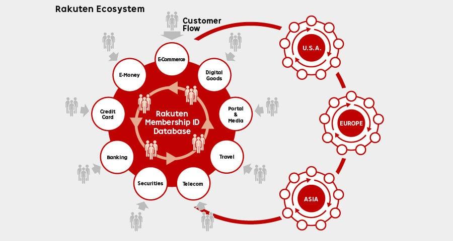 Rakuten-the-biggest-Japanese-e-commerce-web-platform