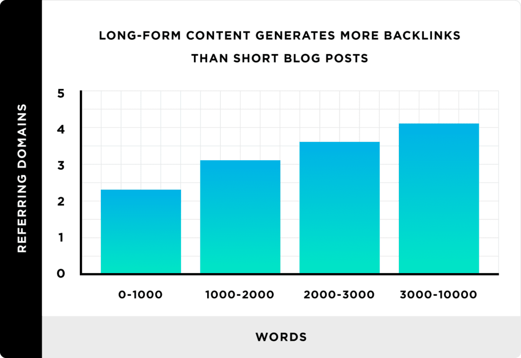 Longer-articles-get-more-back-links-than-short-posts
